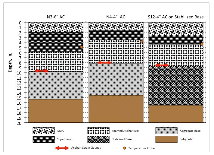 Figure 1. Cross-section of VDOT Sections at 2012 NCAT Pavement Test Track