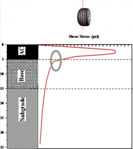 Shear strength is highest in top bituminous layer, suggesting need for firm bond between layers provided by properly executed asphalt emulsion bond coat Image courtesy Louisiana Transportation Research Center