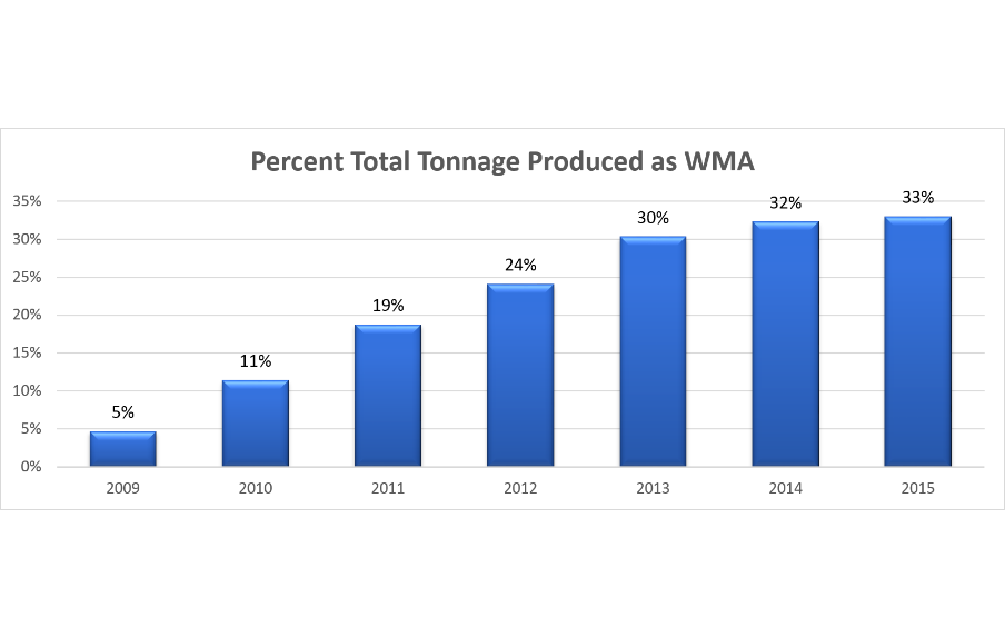 Figure 1. Percent of Total Tonnage Produced as WMA from 2009 to 2015