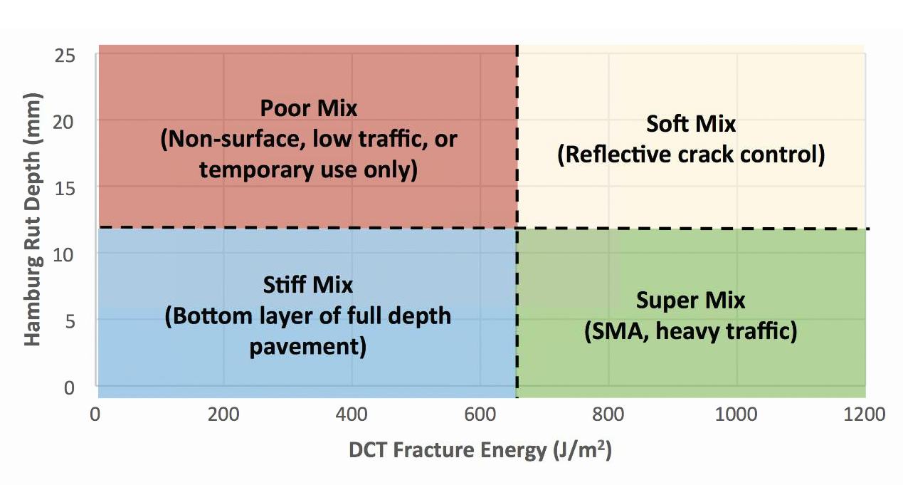 Figure 2. Example of Performance Space Diagram (PSD)