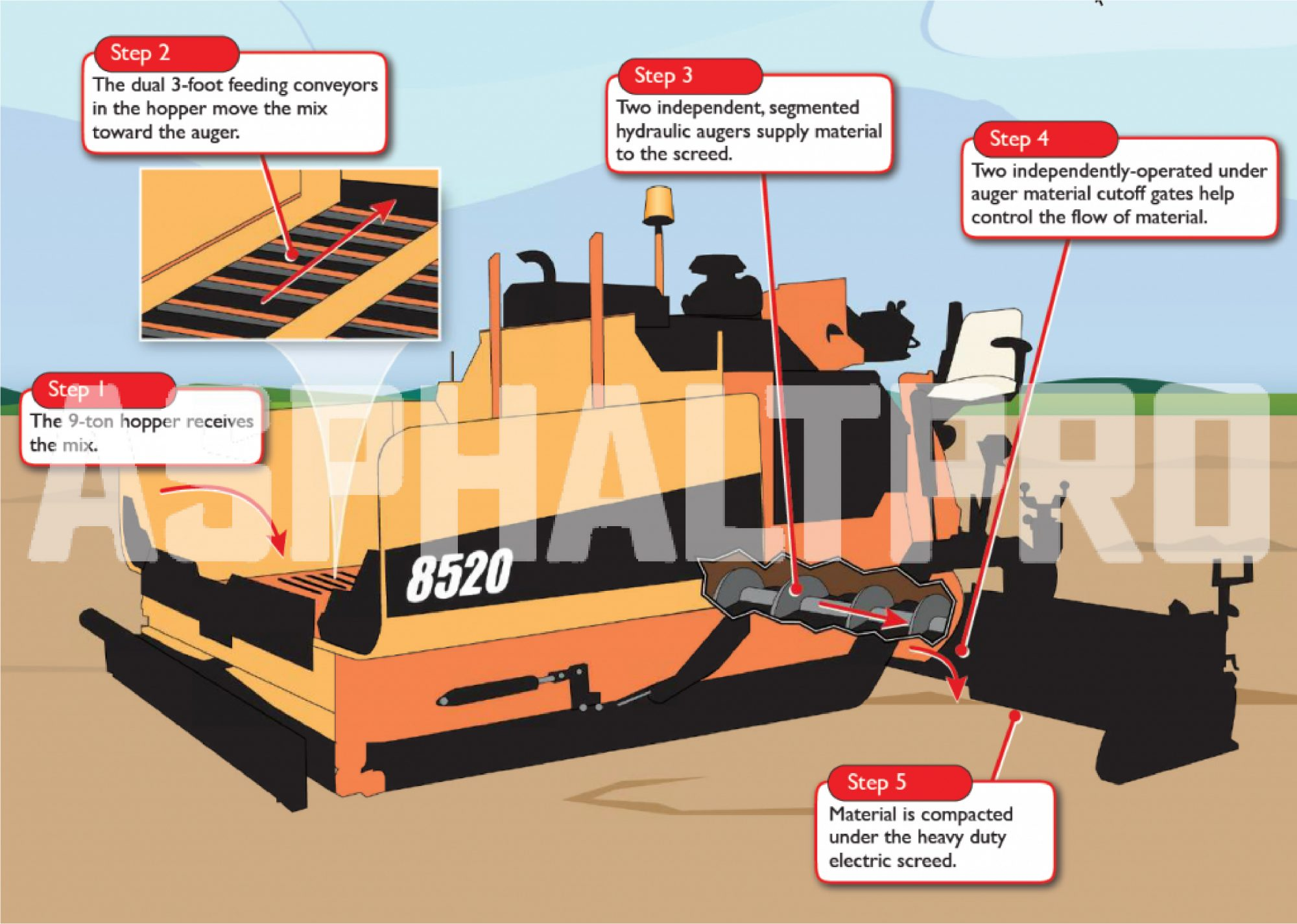 The 8520 Asphalt Paver From Leeboy Lincolnton North Carolina May Look Like The Companys 8515 Asphalt Paver But Its Stretched Frame Packs A Powerful