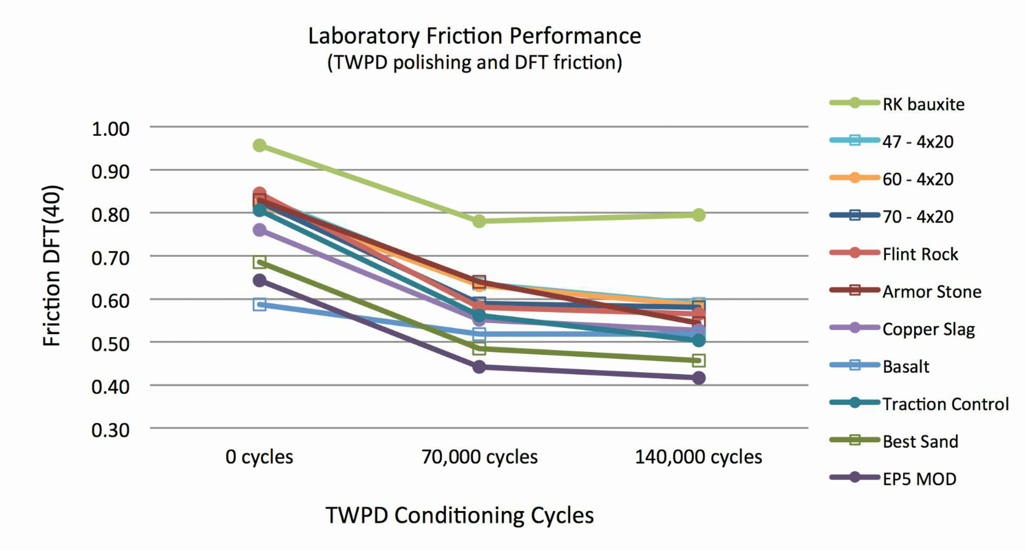 Figure 1. Comparison of Lab Friction Performance
