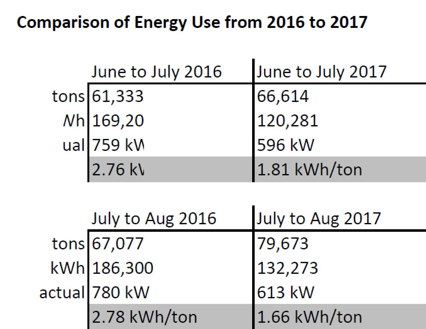 This table shows the actual tons produced and actual energy draw of the McNamara plant in June and July of 2016, prior to installation of high-efficiency motors and VFDs, and again in June and July of 2017, after the installation of high-efficiency motors and VFDs for a real-world comparison. Despite the uptick in tons produced from June 2016 to June 2017 and July 2016 to July 2017, one can see a decrease in energy draw. This is good news for the bottom line and for the environmental footprint of the facility.