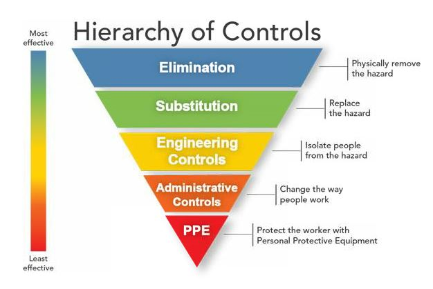 According to NIOSH's Hierarchy of Controls, wearing PPE is the least effective method to reduce noise exposure. However, if other methods aren't possible, PPE may be required to meet OSHA's requirements. Source: NIOSH