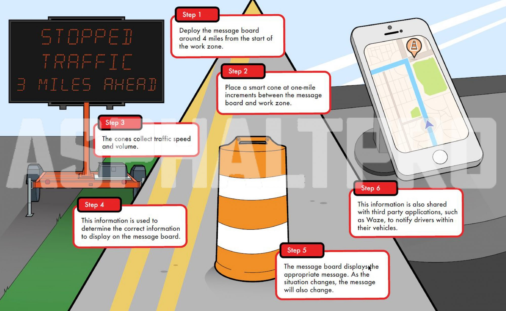 iCone's Real-Time Traffic Message Board