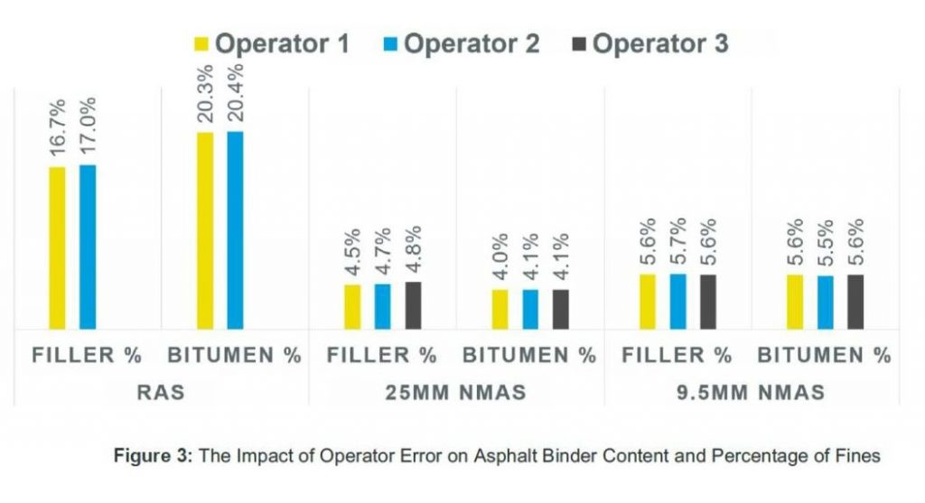 Figure 3. The Impact of Operator Error on Asphalt Binder Content and Percentage of Fines