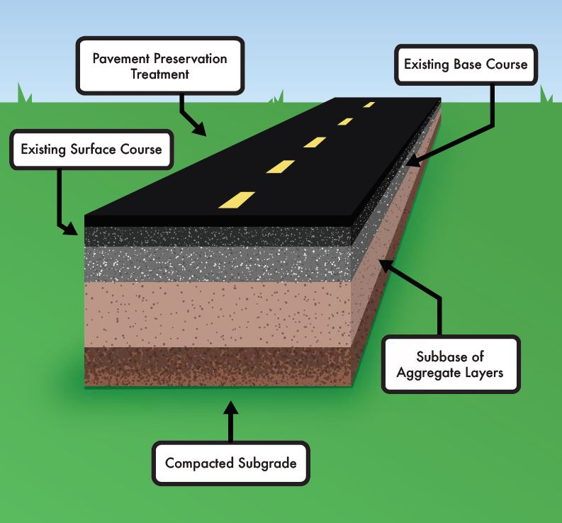 The treatment course for this pavement with a PCI of 70 or greater is the ultra thin lift of 0.5 inch of hot-mix asphalt, which does not add structural integrity, but provides a layer of protection from the elements.