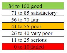 Standard Pavement Condition Index™ Rating Scale. Source information courtesy International Slurry Surfacing Association