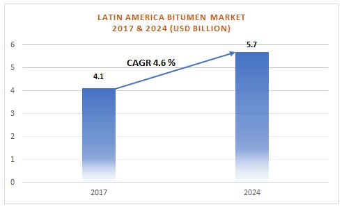 Source: https://www.graphicalresearch.com/press-release/latin-america-bitumen-market