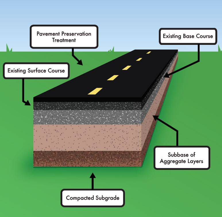 The treatment course for this pavement with a PCI between 70 and 80 is a rejuvenating fog seal, applied at a rate of 0.10 gallon per square yard.